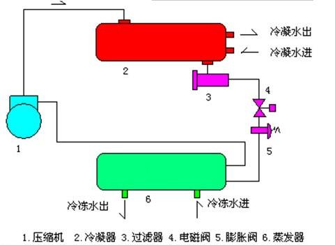 中低温冷水螺杆机组原理结构图